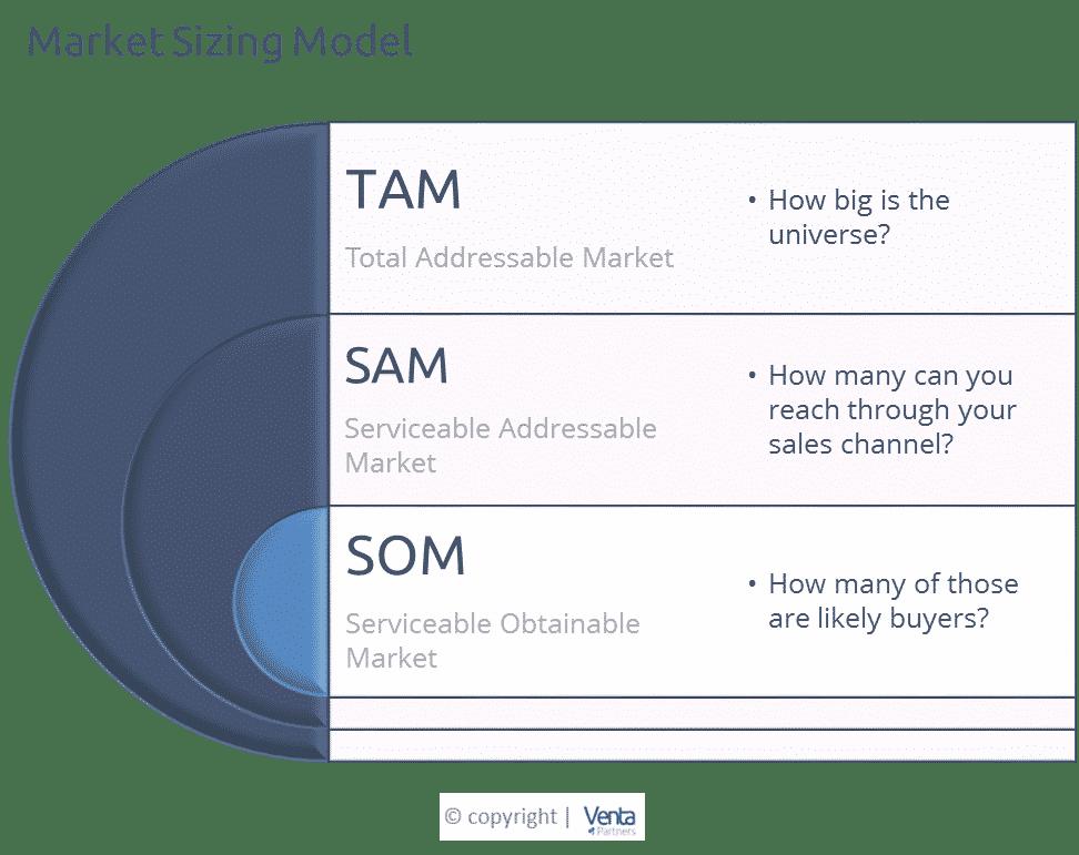 definition of TAM SAM SOM