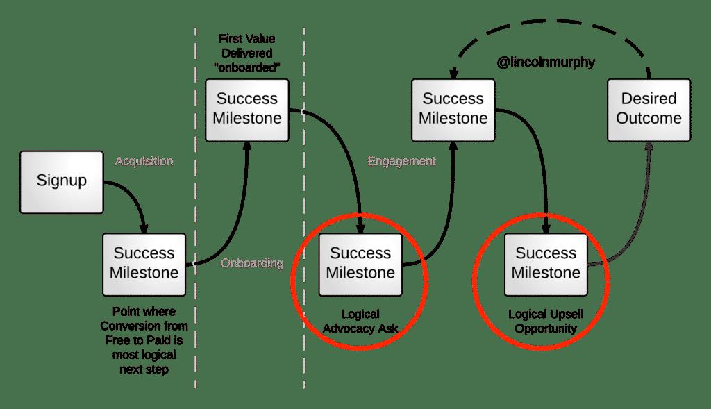 traguardi intermedi della customer success