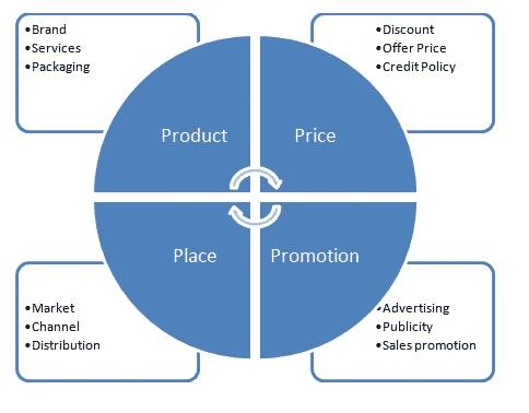 Le 4 P del Marketing Mix nel 2020