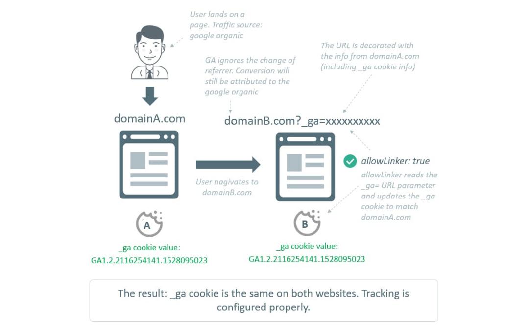 Come configurare il monitoraggio interdominio con Google Analytics e Google Tag Manager