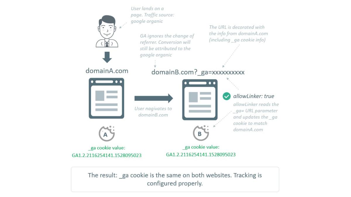 cross domain tracking analytics