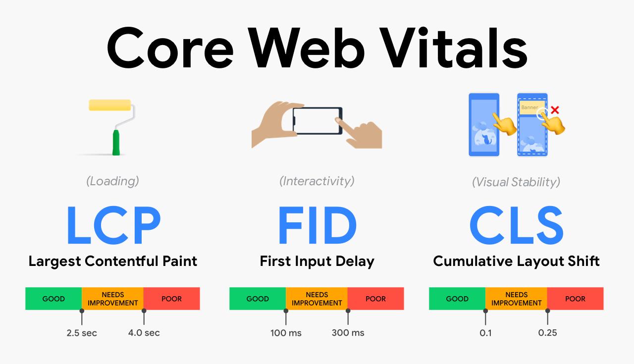 metriche per valutare i core web vitals di un sito