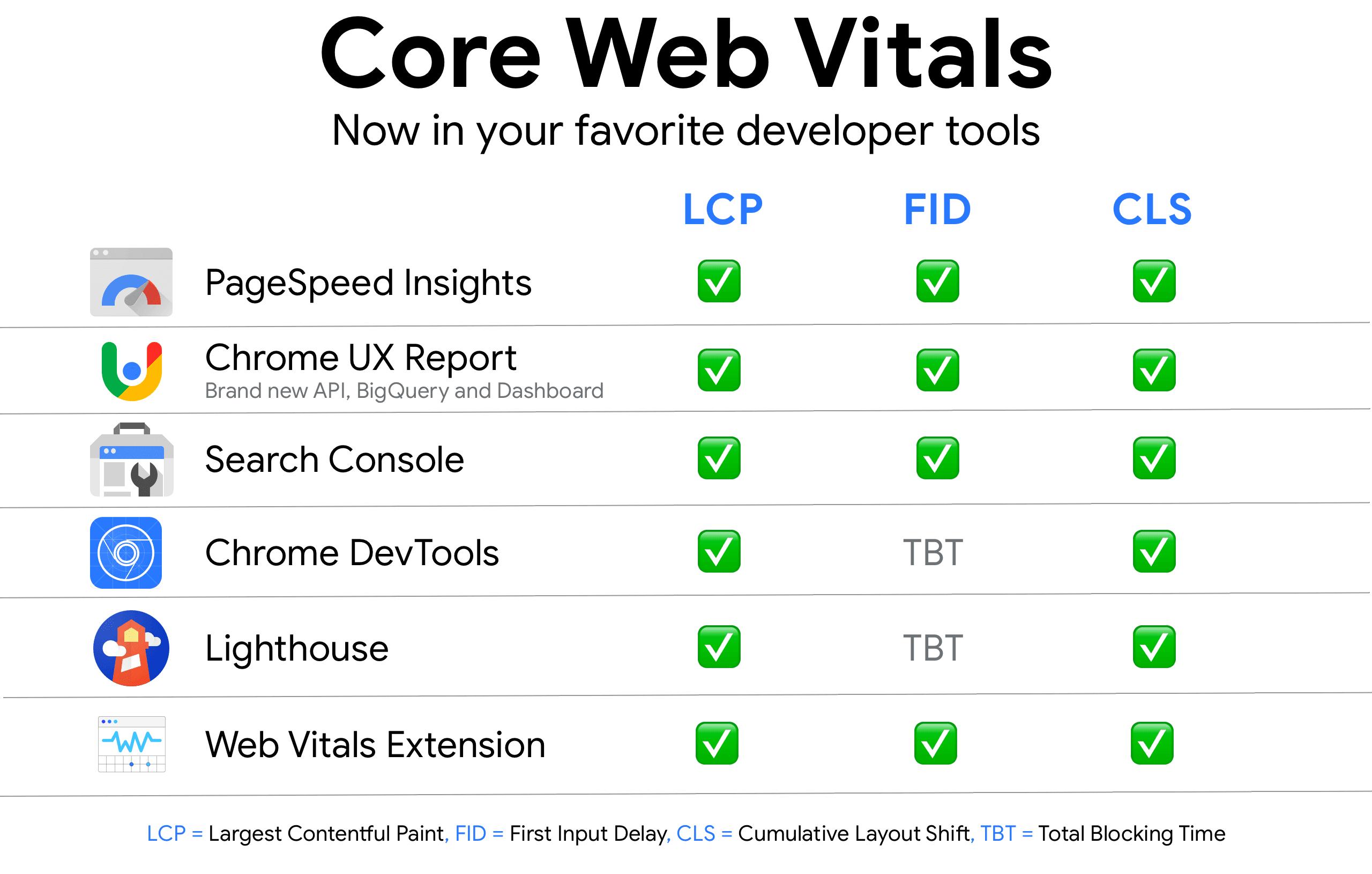 Strumenti di analisi dei Core Web Vitals