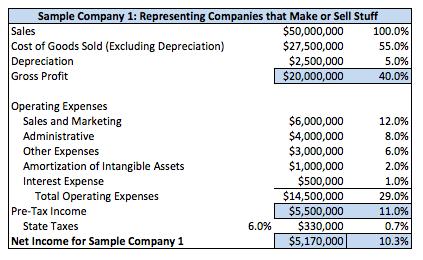 Bilancio Sample Company 1